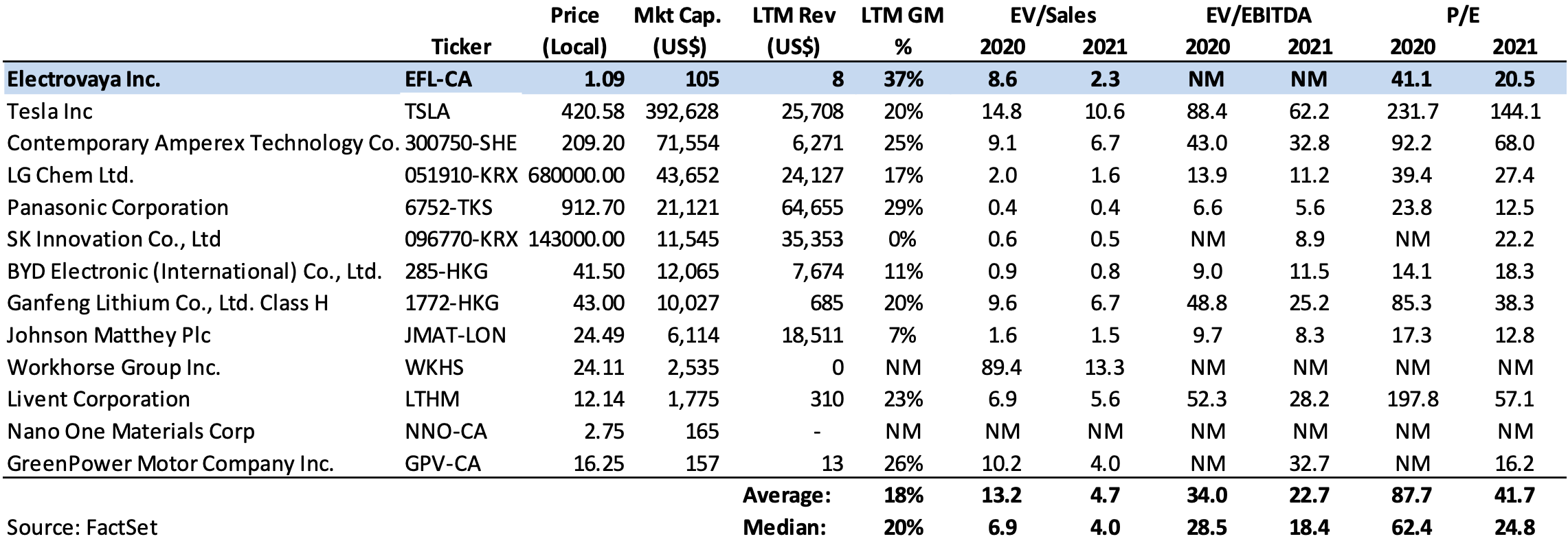 Valuation Comparables