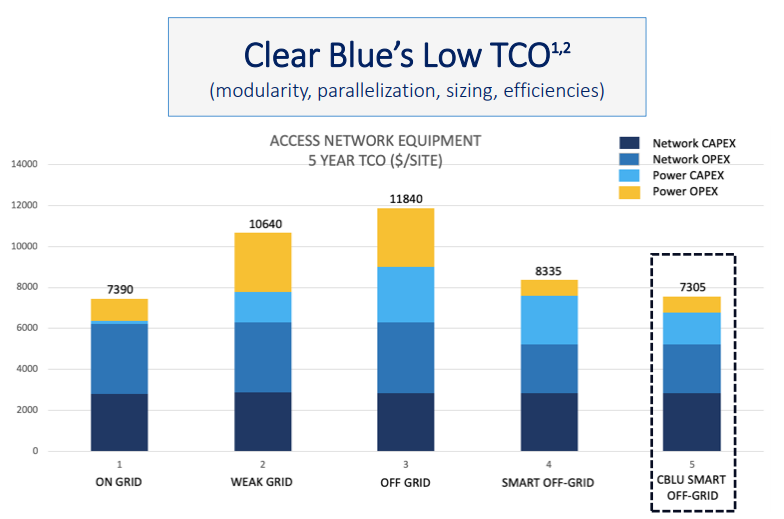 Clear Blue's Low TCO